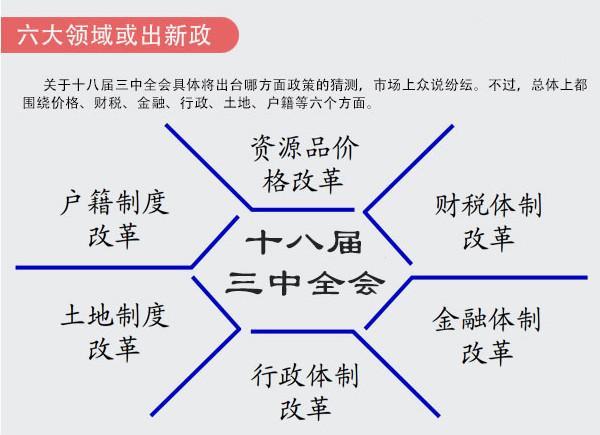 十八次三中全会内容_六大领域或出新政(十八届三中全会)
